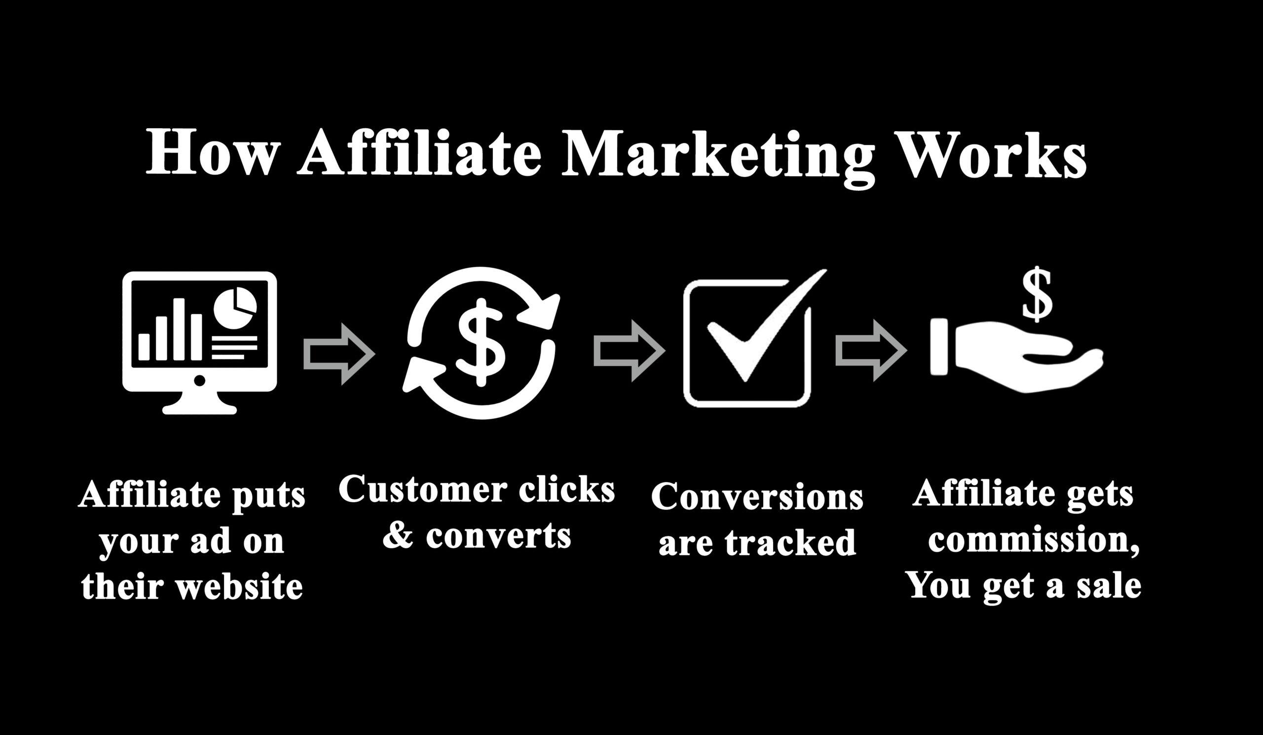 How Affiliate Marketing Work.