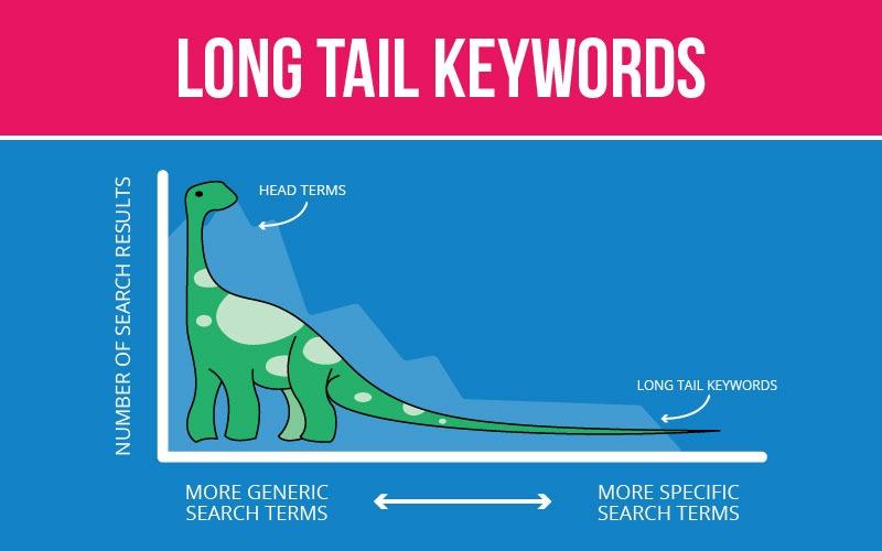 long keywords